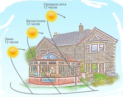 дом со схемой солнца